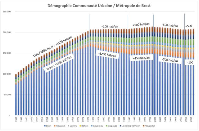 Démographie Brest métropole depuis 1945