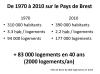 Croissance population Pays de Brest 1970 à 2010