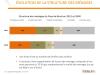 Evolution de la structure des ménages sur le Pays de Brest
