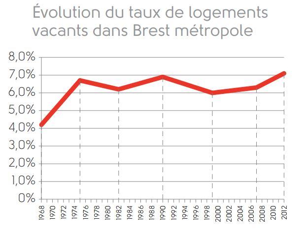 Evolution du taux de logements vacants dans Brest métropole