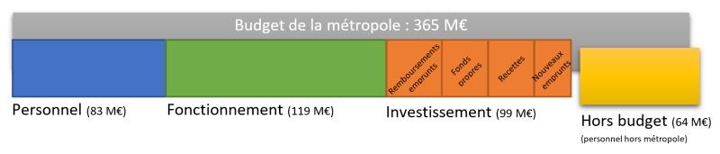 Budget 2018 Brest Metropole