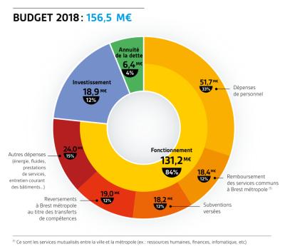 180328_Ville de Brest_Budget Primitif 2018