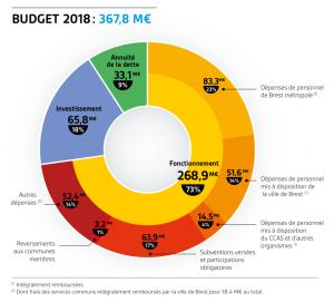 180328_Métropole de Brest_Budget Primitif 2018