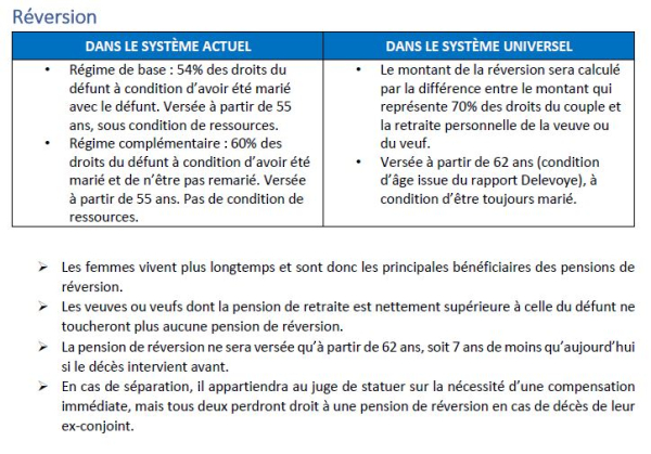 Droit reversion
